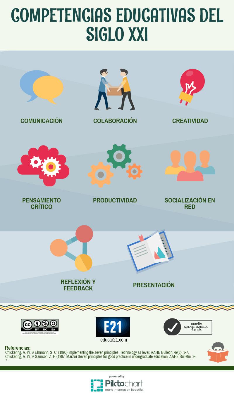 8 Competencias Educativas del Siglo XXI