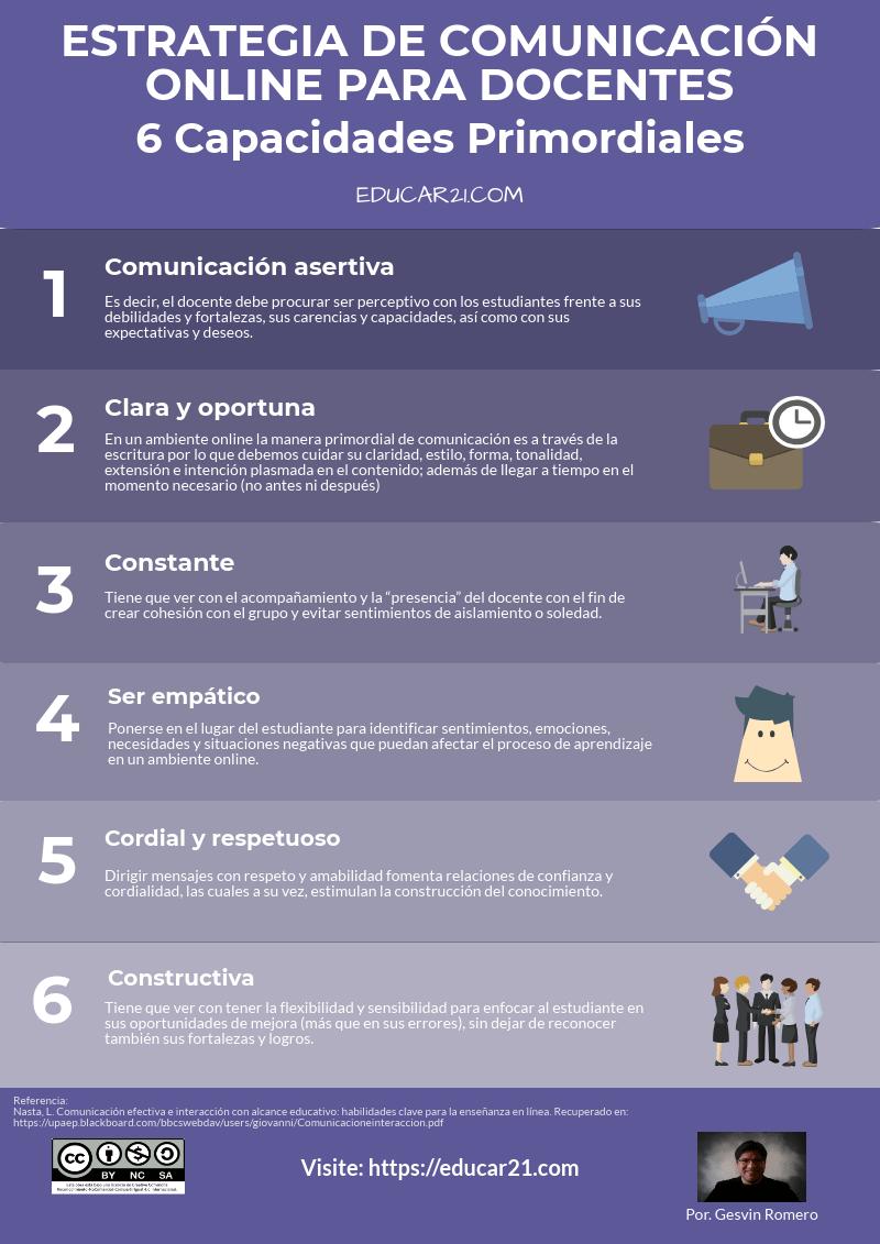 estrategia de comunicación online